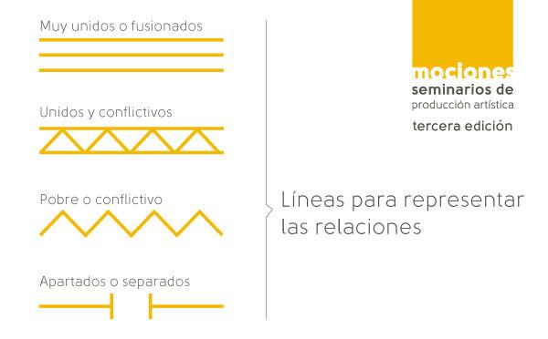 Líneas para representar las relaciones